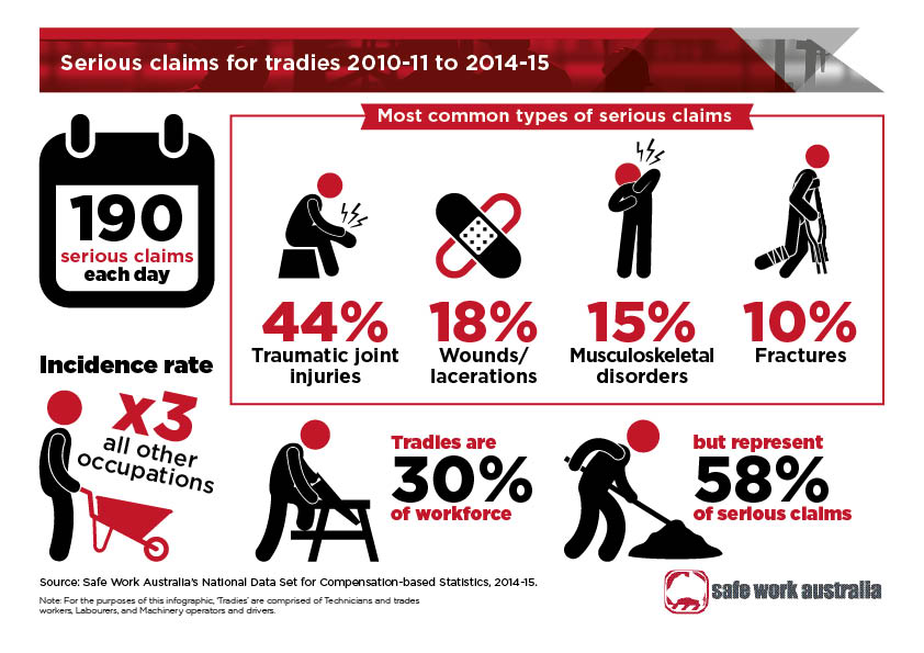 Tradies National Health Month What Is It And How Can You