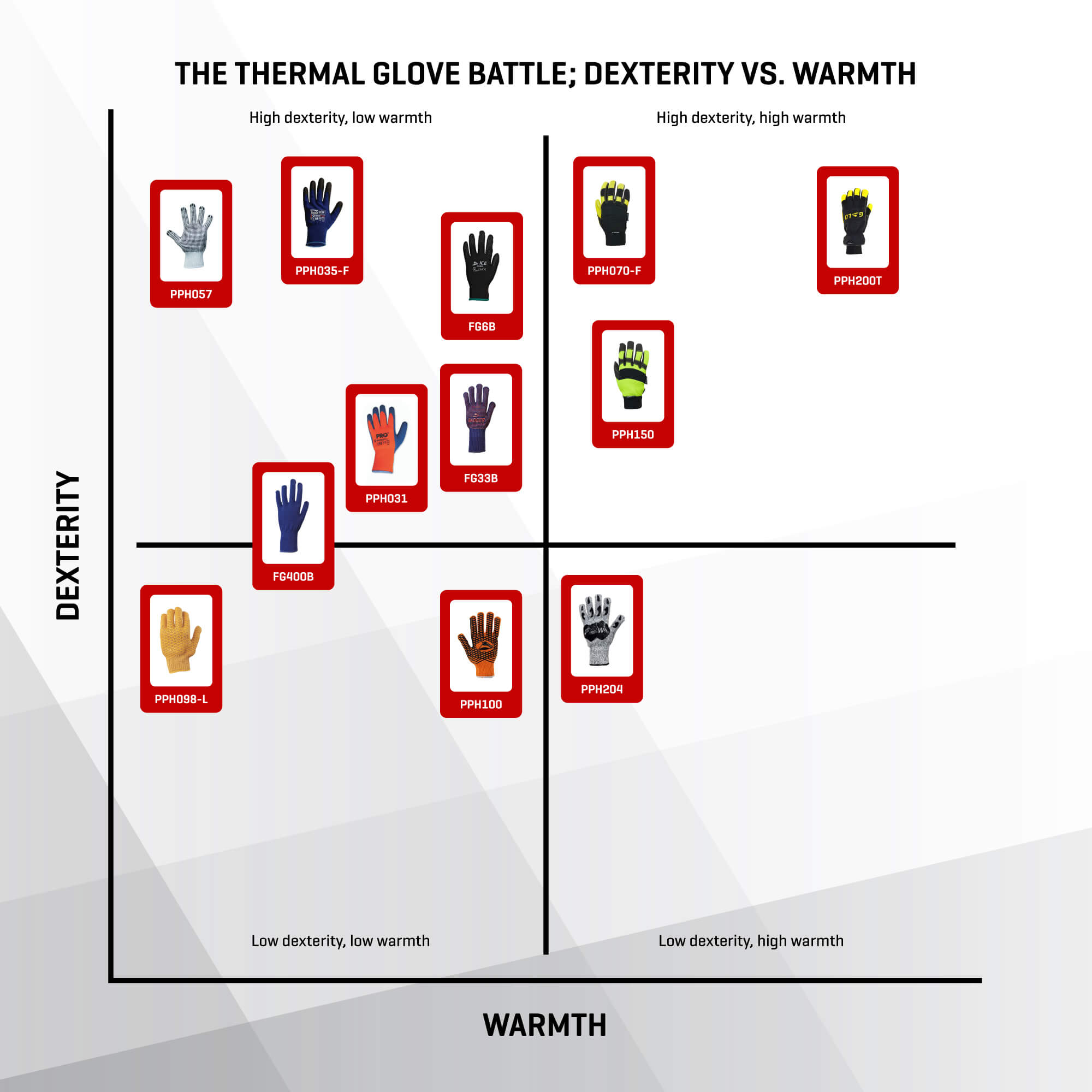 thermal-gloves-graph-dexterity vs warmth